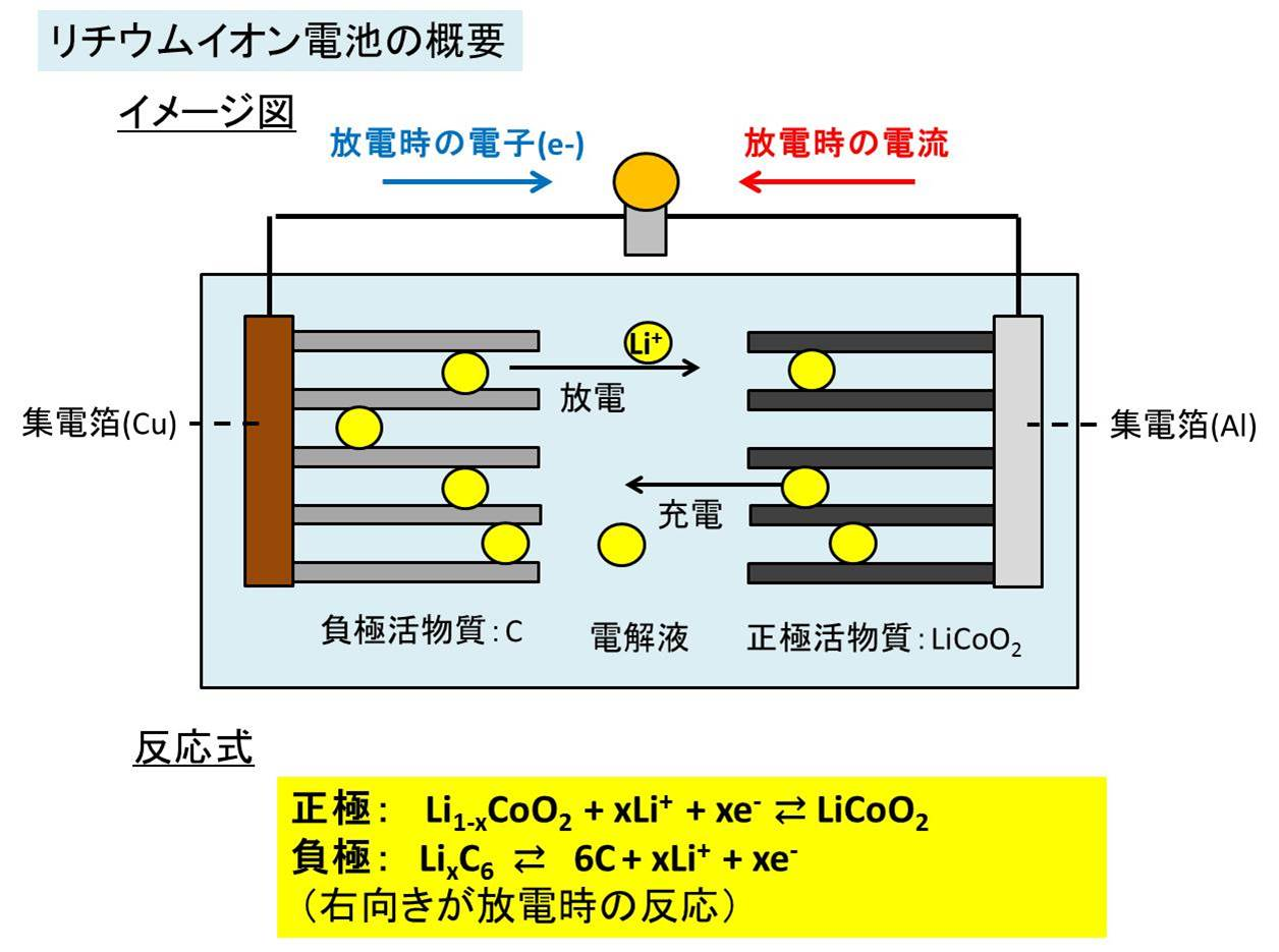リチウム イオン