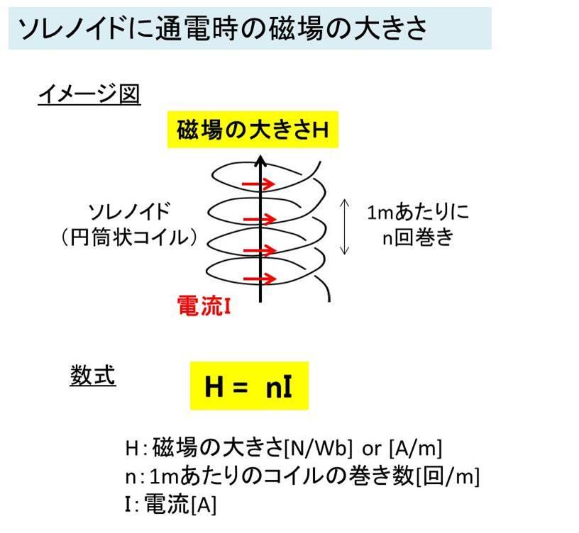 磁場 ソレノイド
