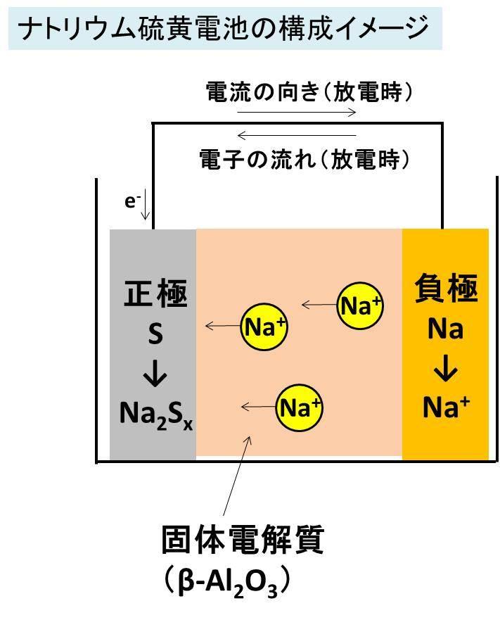 イオン 硫黄 硫黄とは