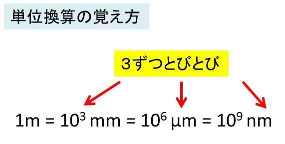 ミリ 変換 マイクロ 単位 数え方の図解