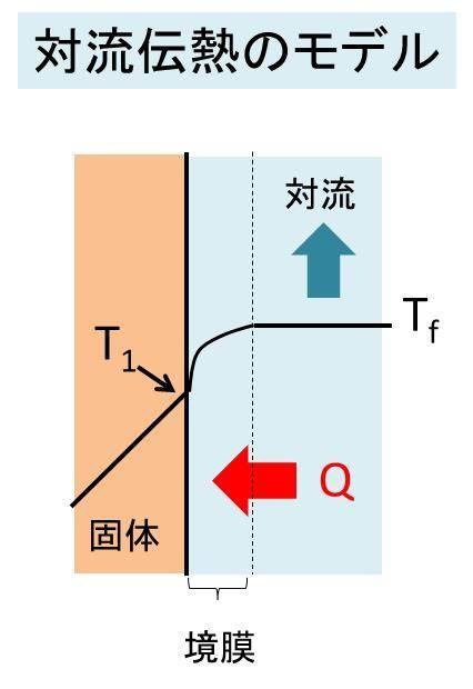 単位 熱 伝導 率