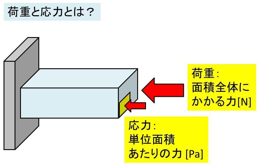 単位 換算 圧力 圧力・応力の単位一覧表|イプロスモノシリ|世界の単位一覧表