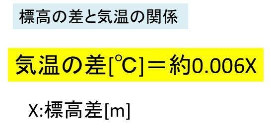 気温 標高