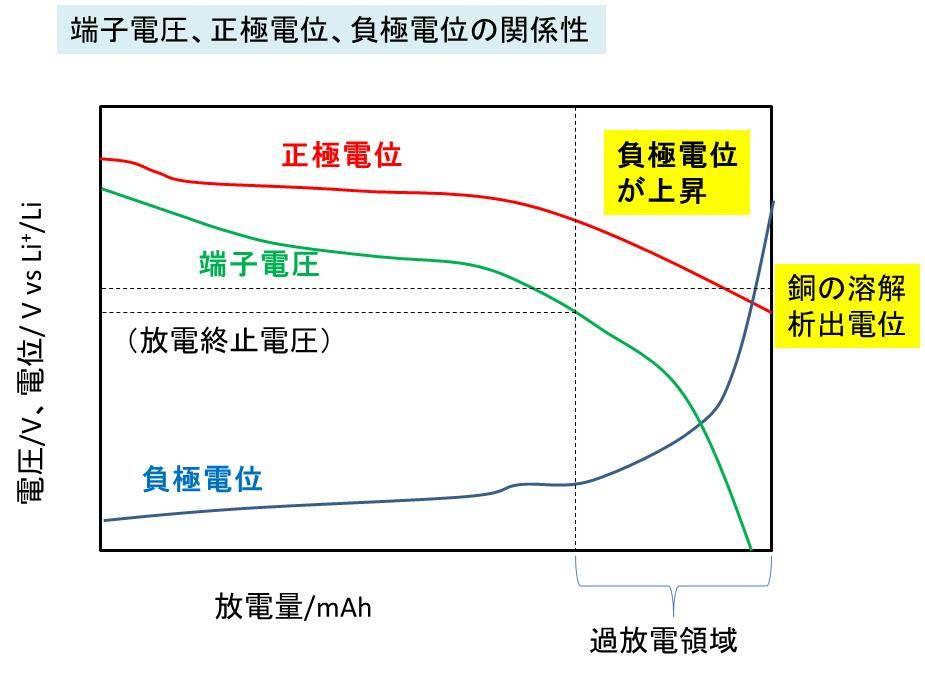リチウム イオン 電池 電圧