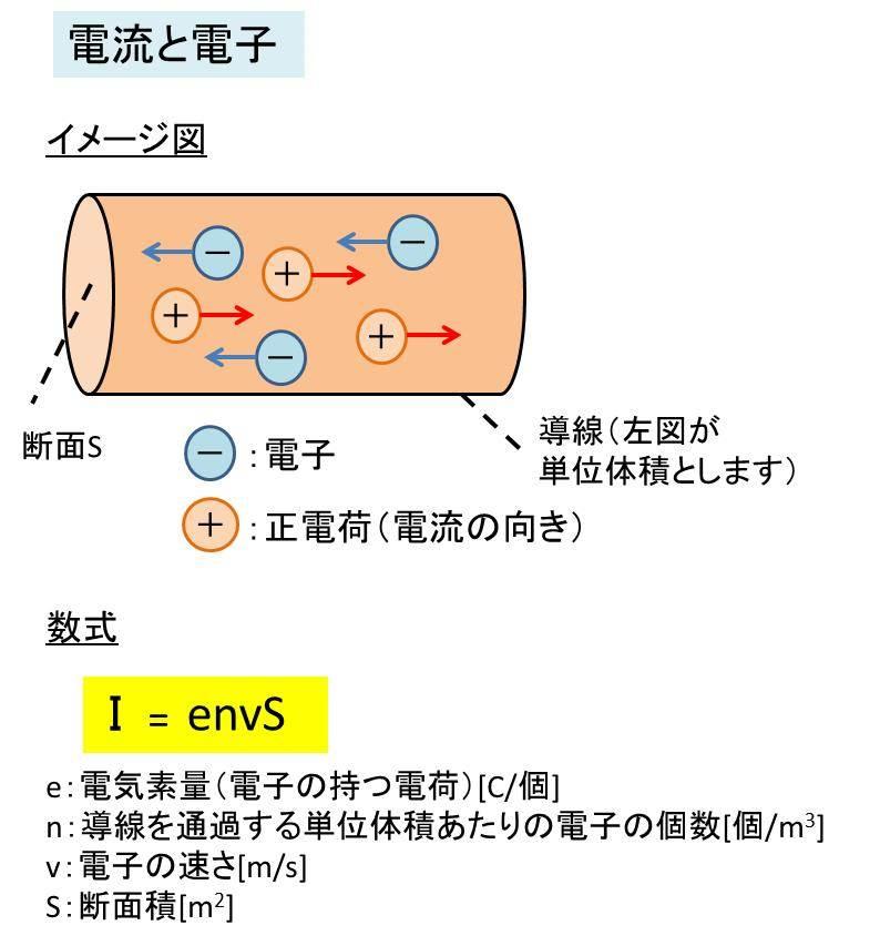 電荷 単位