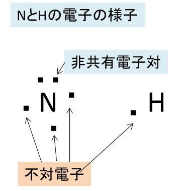 アンモニア 電子 式