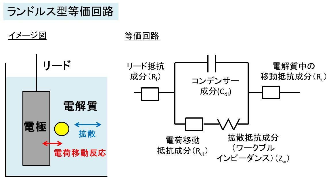 電気化学の測定方法 -等価回路-