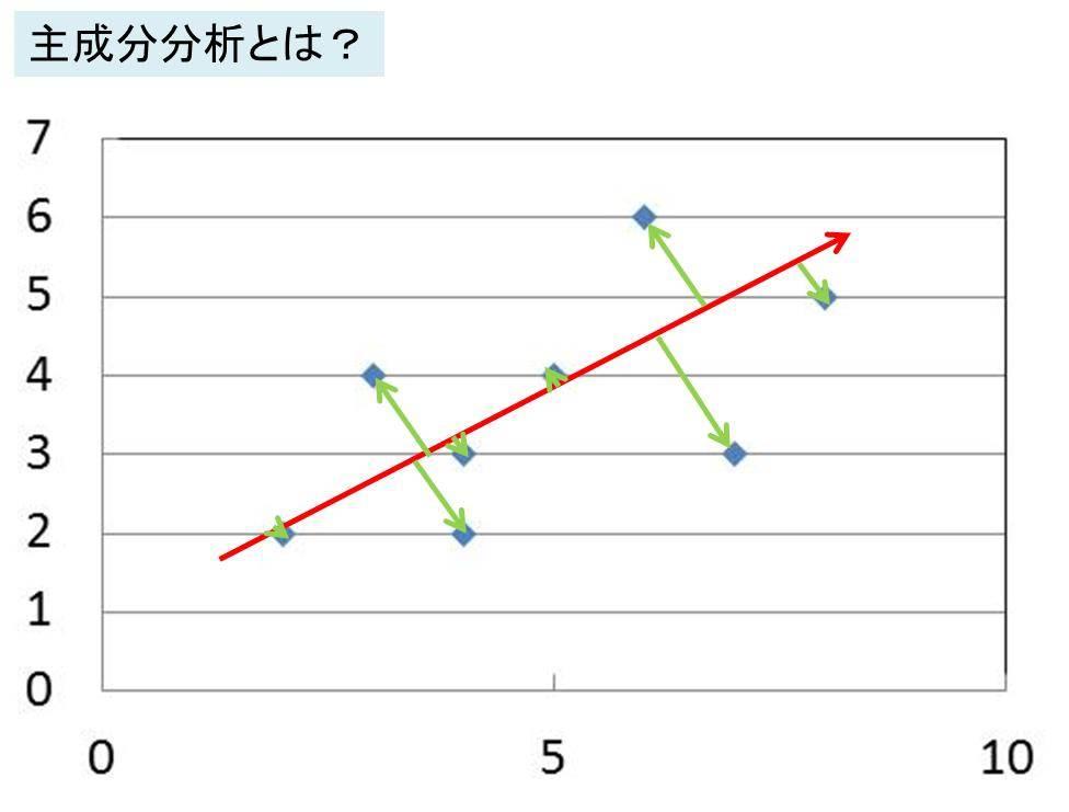 多変量解析 主成分分析と因子分...