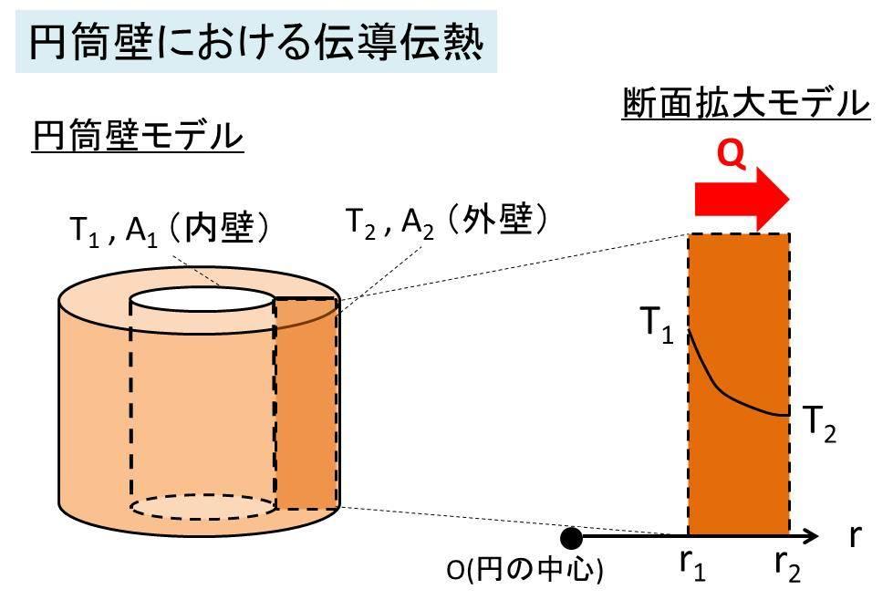 フーリエの法則と熱伝導(伝導伝熱) 平板・円筒・球での熱 ...