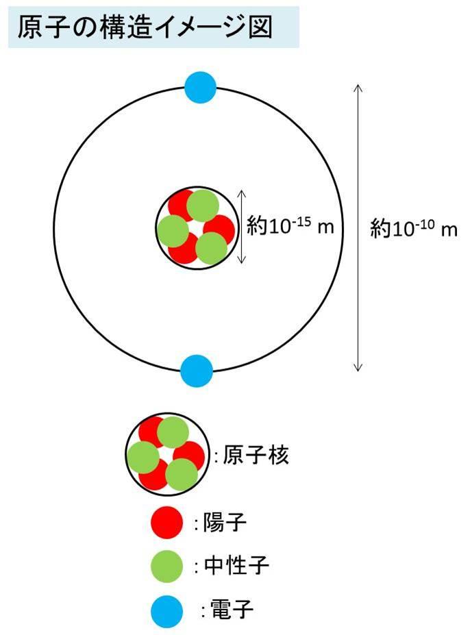 電子軌道 s軌道・p軌道とは?