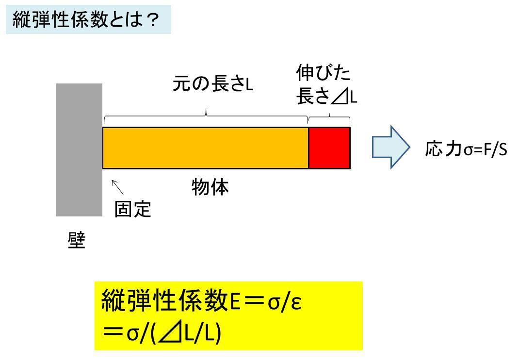 【材料力学】弾性係数(ヤング率)とは?計算方法(求め方 ...