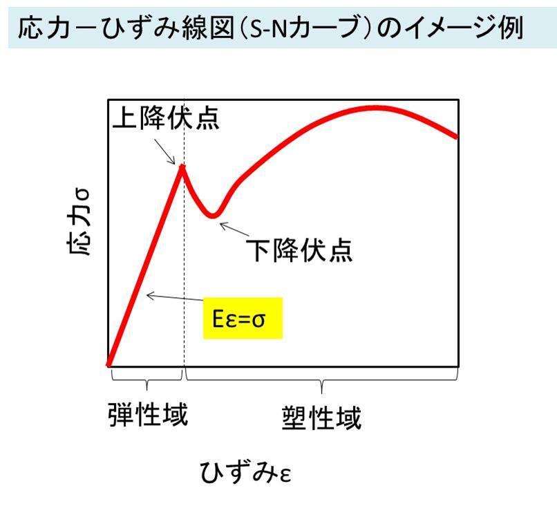材料力学】応力-ひずみ線図とは...
