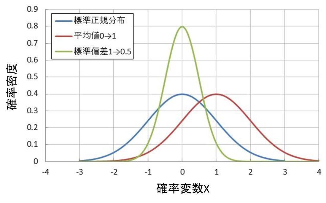 excel 正規分布における歪度と尖度をskew関数 kurt関数で計算して