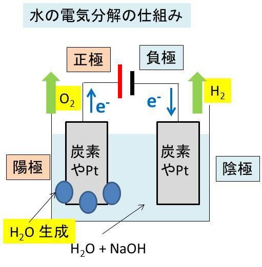 水の電気分解の仕組み・反応式 ...