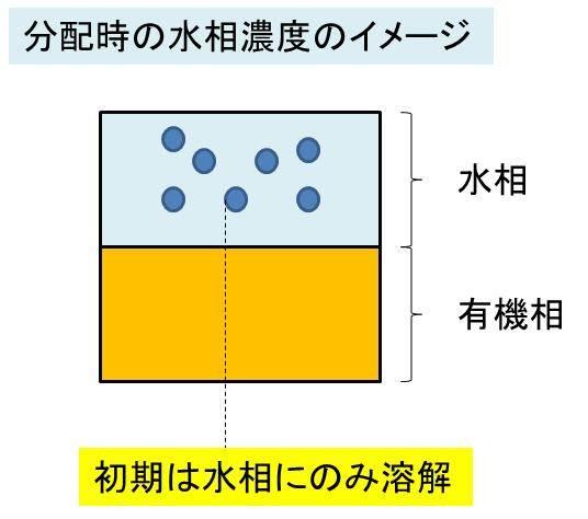 分配平衡と分配係数・分配比 導...