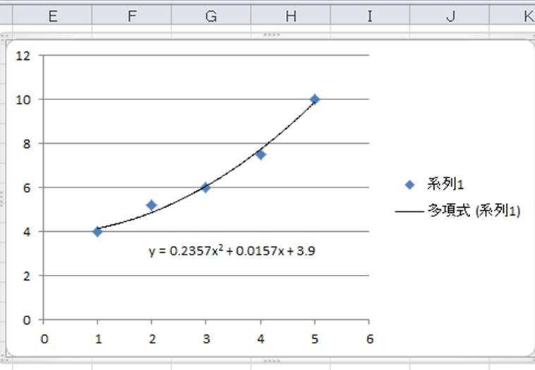 【Excel】エクセルで表示した近似曲線の式を出し、数式から値を ...