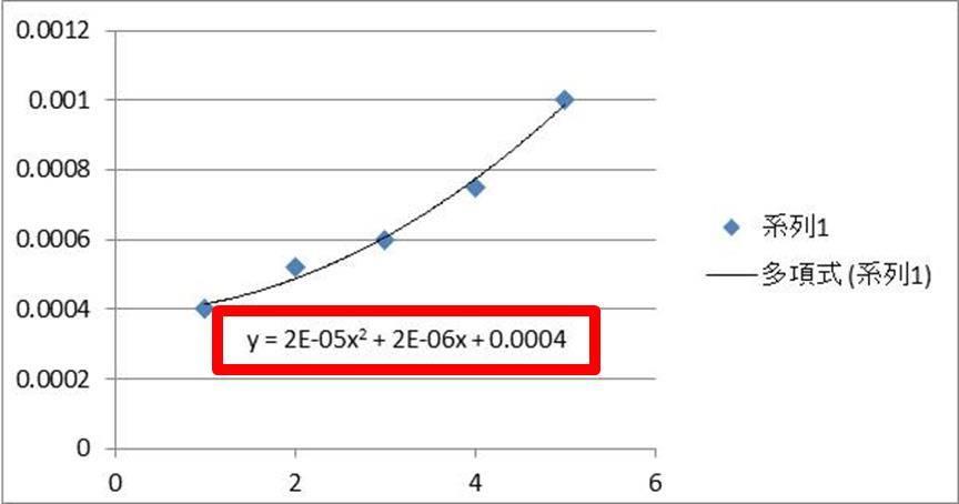 【Excel】エクセルで表示した近似曲線の式に出るEの意味