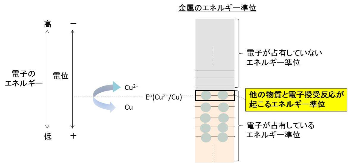 標準電極電位と金属の電子状態○