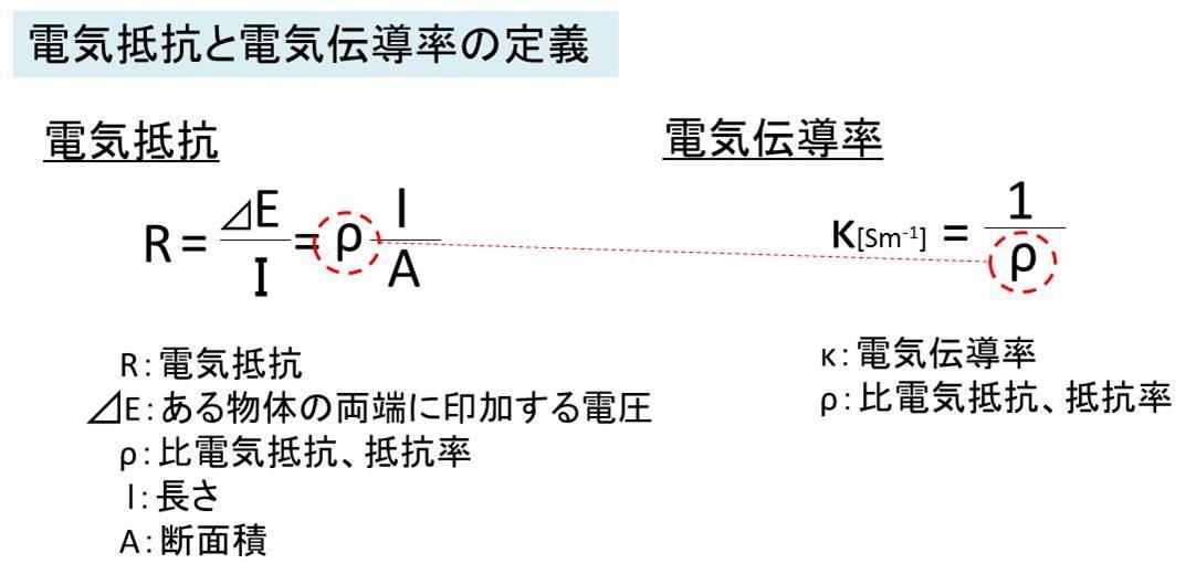 電解質の電気抵抗、電気伝導率
