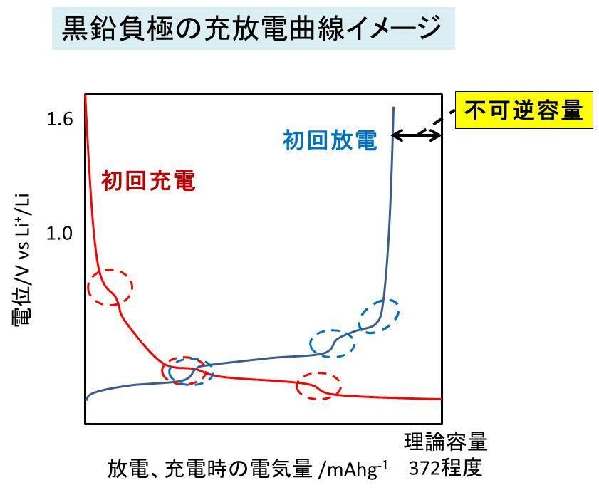 電池の端子電圧と正極電位、負極...