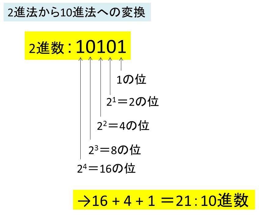 Excel】エクセルで10進数と2進数...