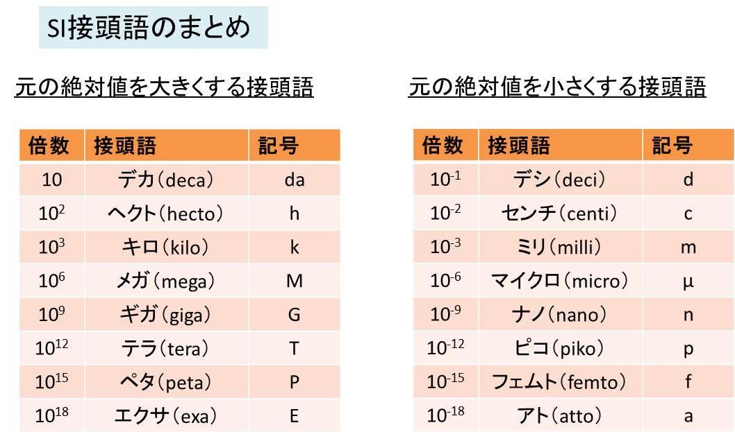 ミリ、ミクロン、ナノ、ピコとは?SI接頭語と変換方法【演習 ...