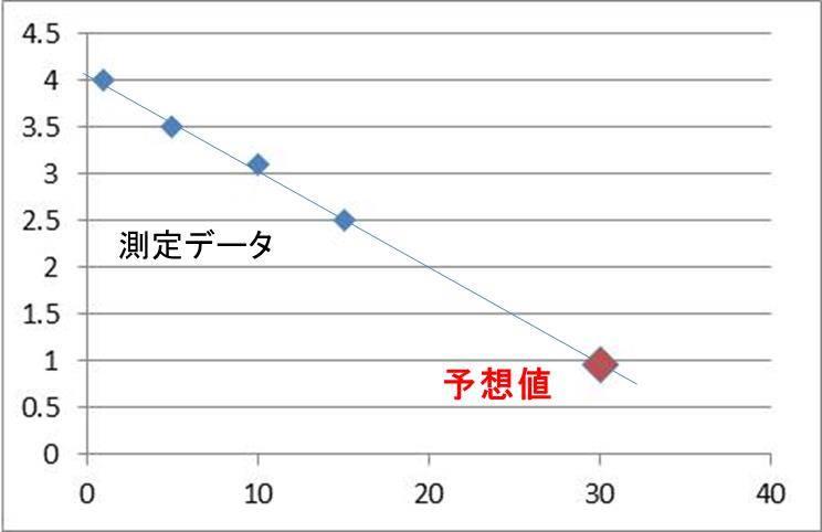 Excel】Forecast関数で直線補間...