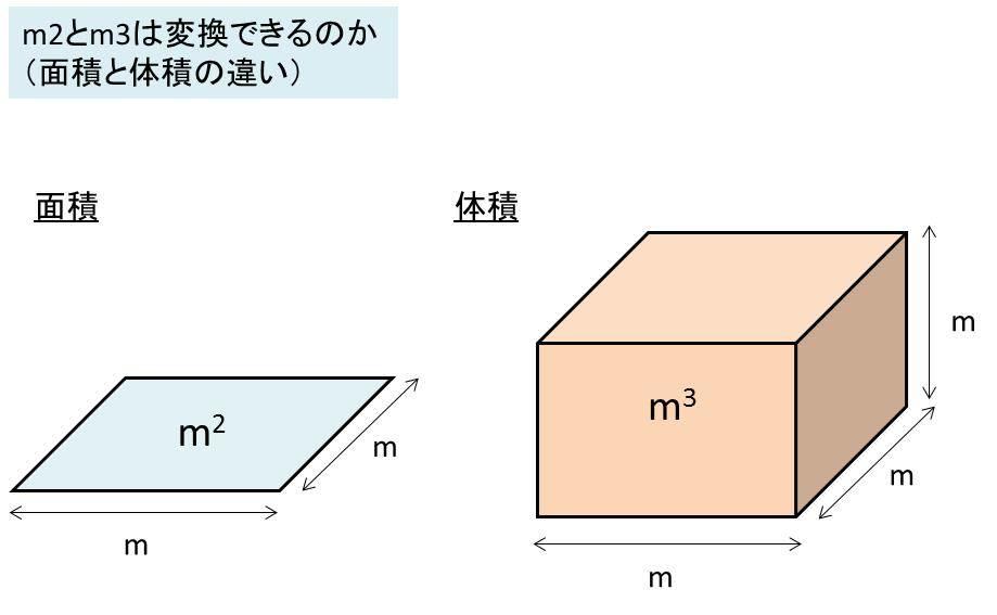 アプリ 立米 計算 誰でも簡単!コンクリートやモルタルの必要量の計算方法