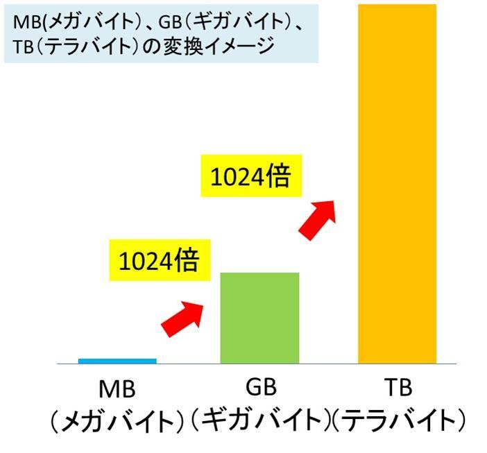 「MB GB」の画像検索結果