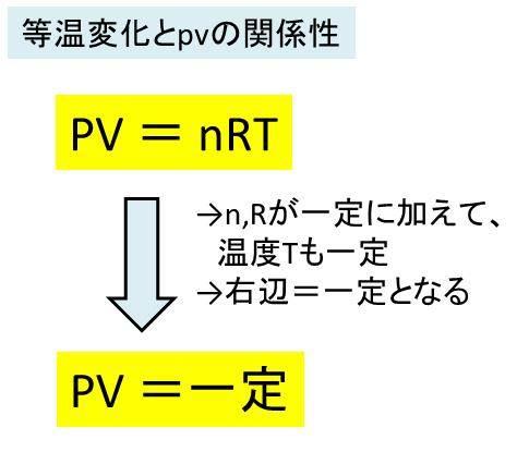 等温変化でpv=一定となる理由